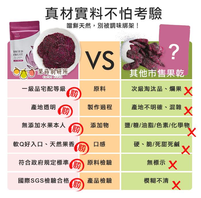 真材實料不怕考驗,嚐鮮天然,果蒔制研所果乾與他牌果乾比較。