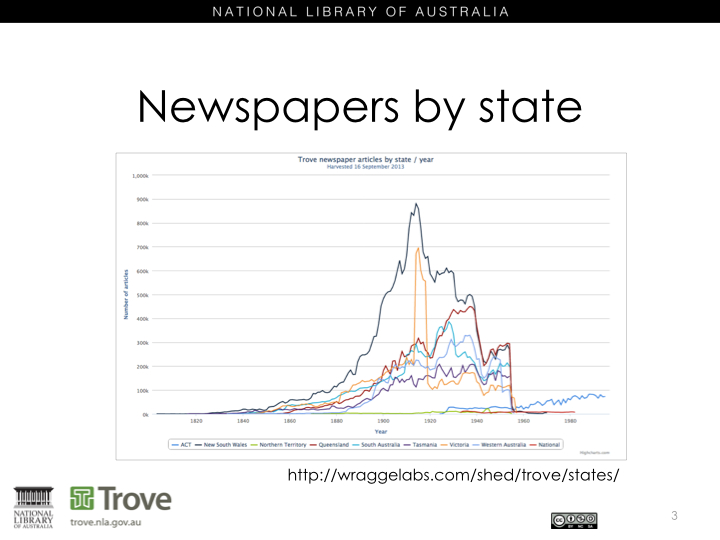 Contents of Trove newspaper zone by state
