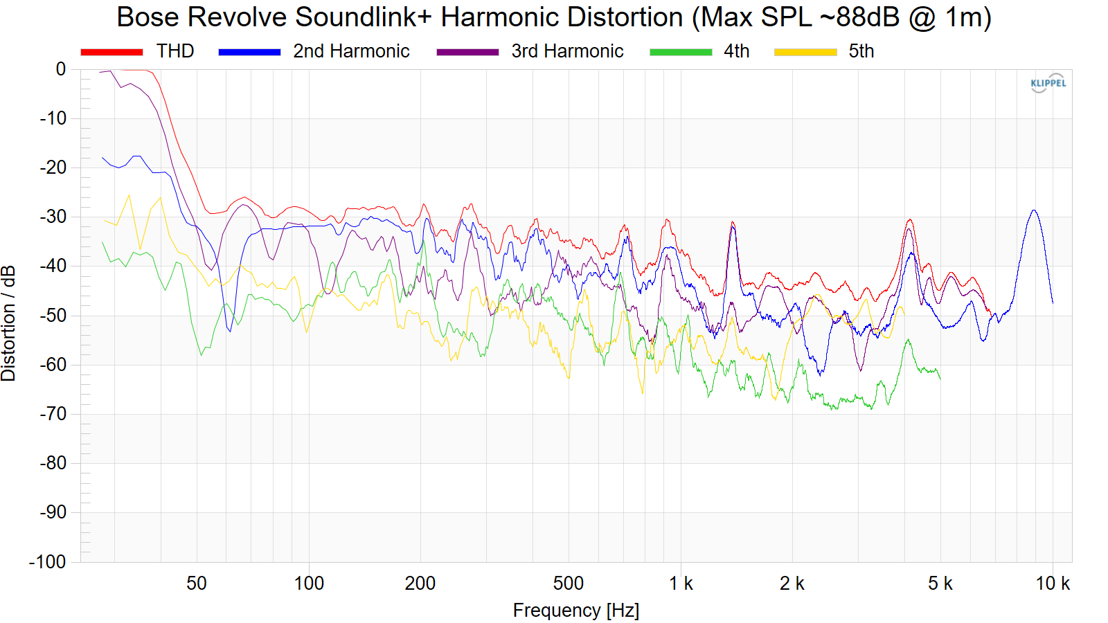 Bose%20Revolve%20SoundLink%2B%20Harmonic%20Distortion%20%28Max%20SPL%20~88dB%20%40%201m%29.png