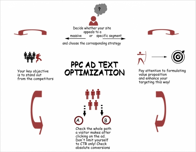Your Action Plan for PPC Ad Text Optimization