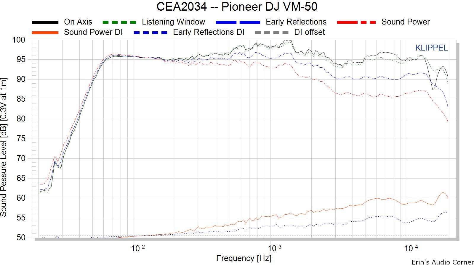 CEA2034%20--%20Pioneer%20DJ%20VM-50.png