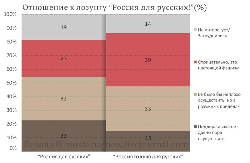 Экономические трудности повысили градус ксенофобии в России