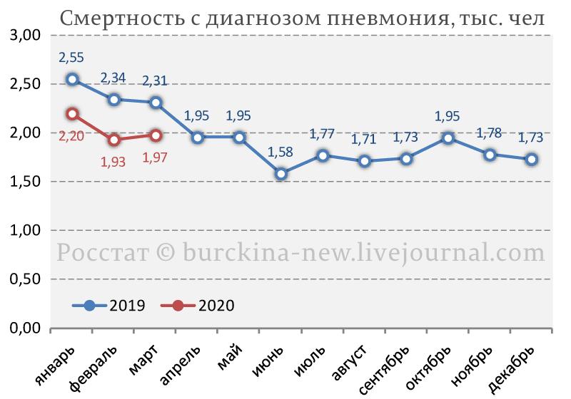 Аномальная смертность в Москве в апреле 2020 года связана не только с СОVID-19