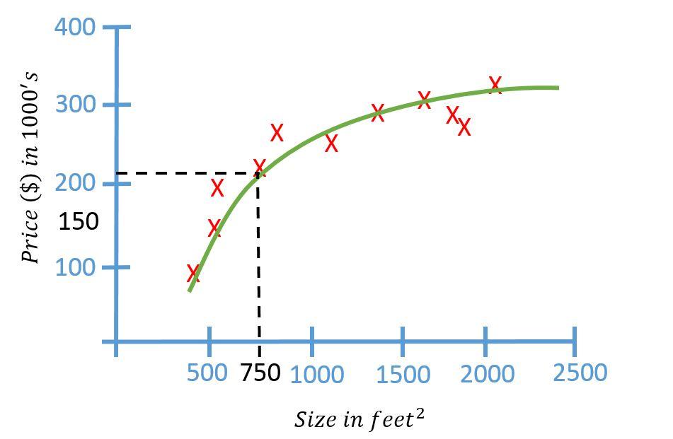 Quadratic Function Prediction