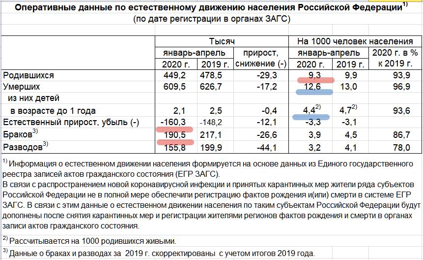 Убыль населения России за 4 месяца составила 160 тыс. человек