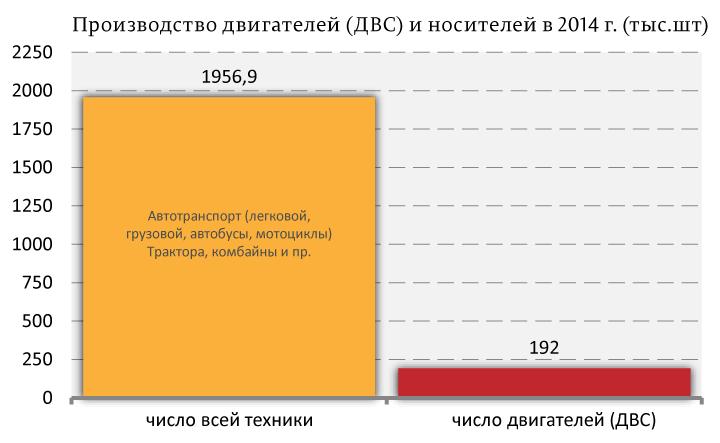 """О """"независимости"""" российского автопрома"""