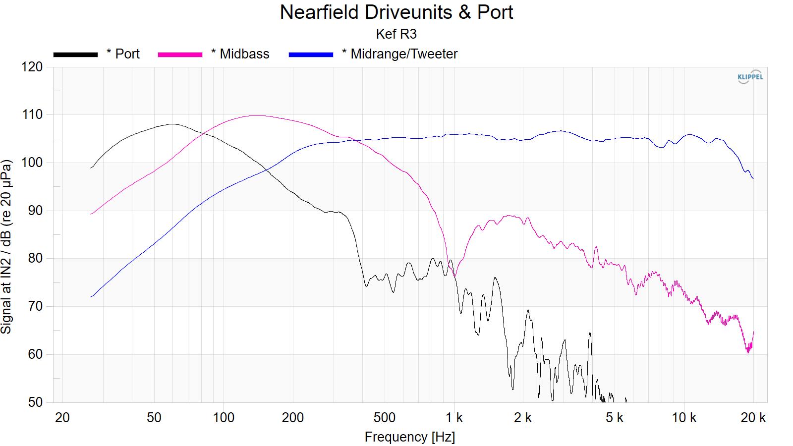 Nearfield%20Driveunits%20%26%20Port.png