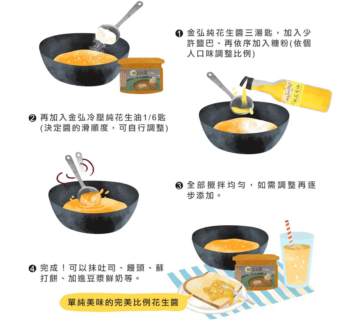 金弘純花生醬三湯匙,加入少許鹽巴、再依序加入糖粉(依個人口味調整比例),再加入金弘冷壓純花生油1/6匙(決定醬的滑順度,可自行調整),全部攪拌均勻完成後便可抹吐司、饅頭、蘇打餅、加進豆漿鮮奶等。