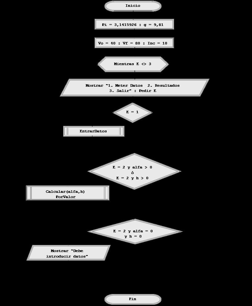 diagrama de flujo tiro parabolico