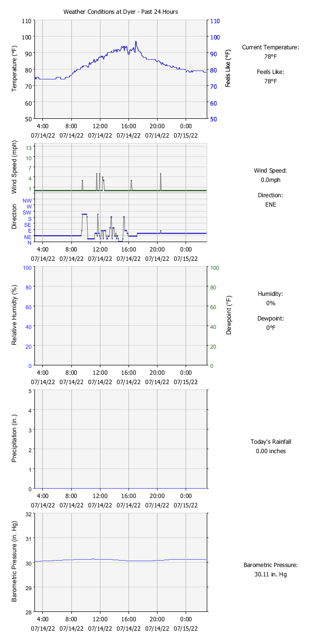 Weather Data for Past 24 Hours - click on graphs for weather data of the past seven days
