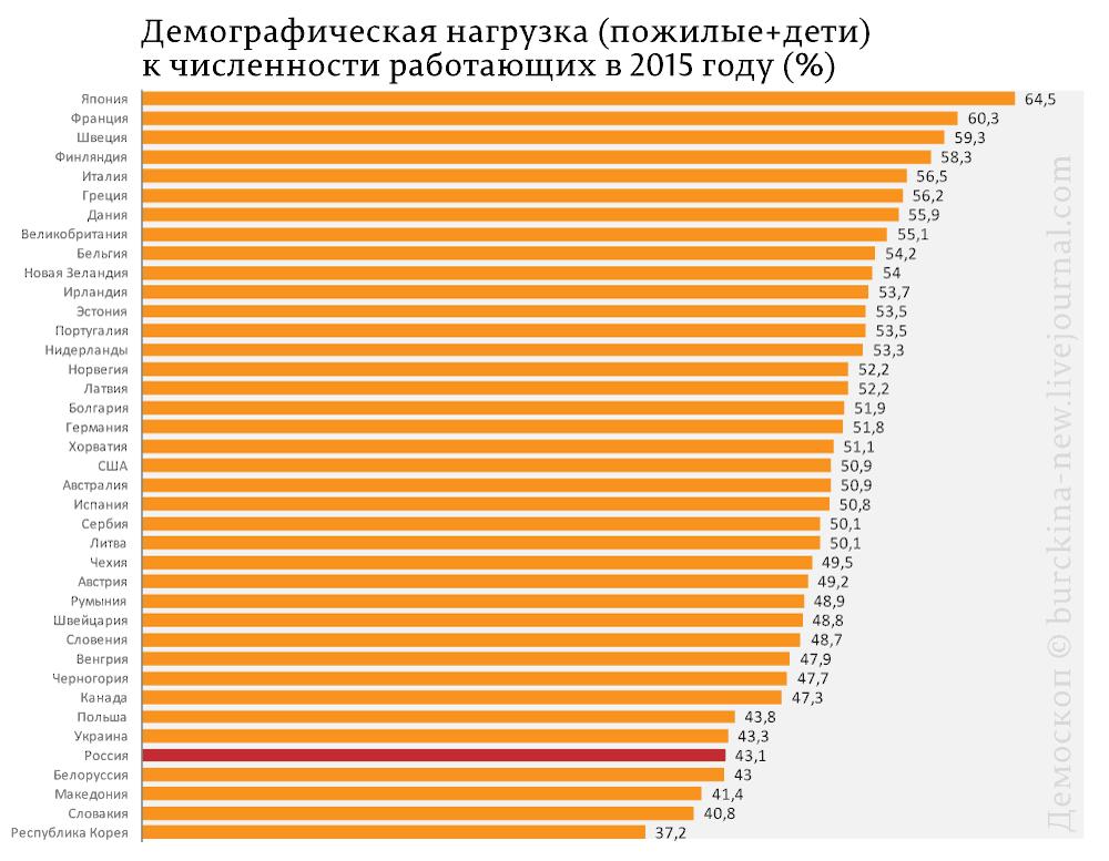 Причина лишения россиян пенсий - неэффективная политика Путина