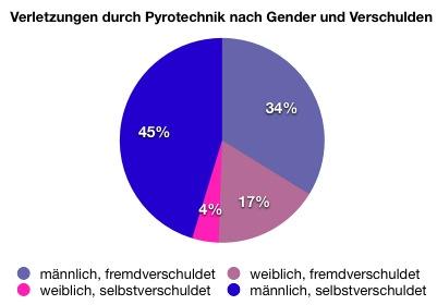 Unfallstatistik nach Gender Unfallstatistik nach Gender