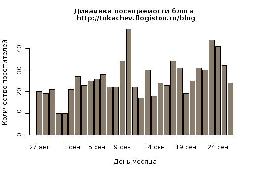 Статистика посещаемости блога