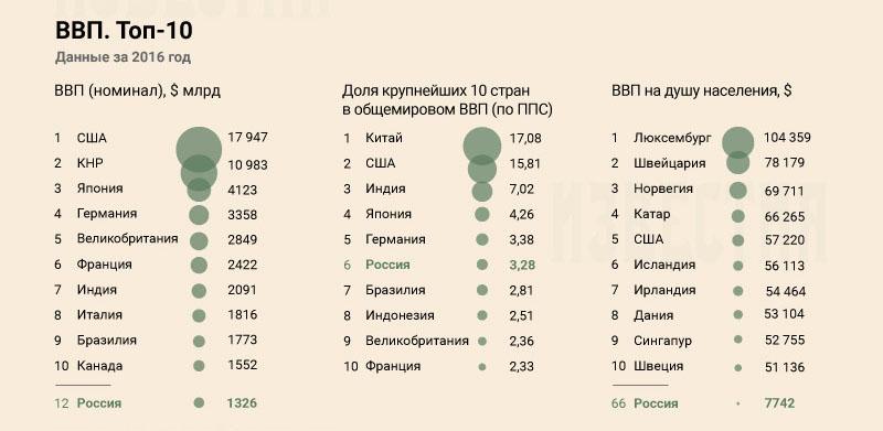 ВВП России в мировом рейтинге за 2016 год