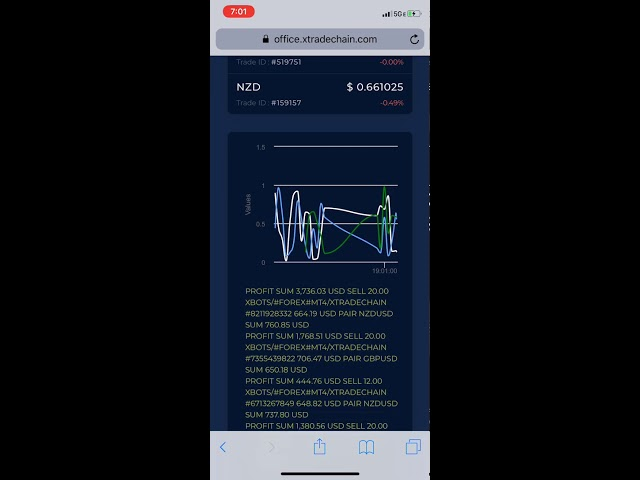 Practice Day Trading Free