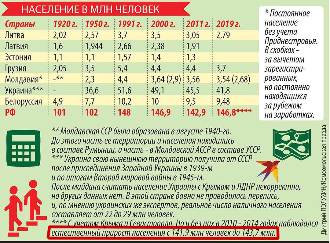 """Разбор еще одной лживой агитки от """"Комсомольской правды"""""""