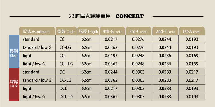 Marcello 日本頂級100%氟碳纖烏克麗麗琴弦