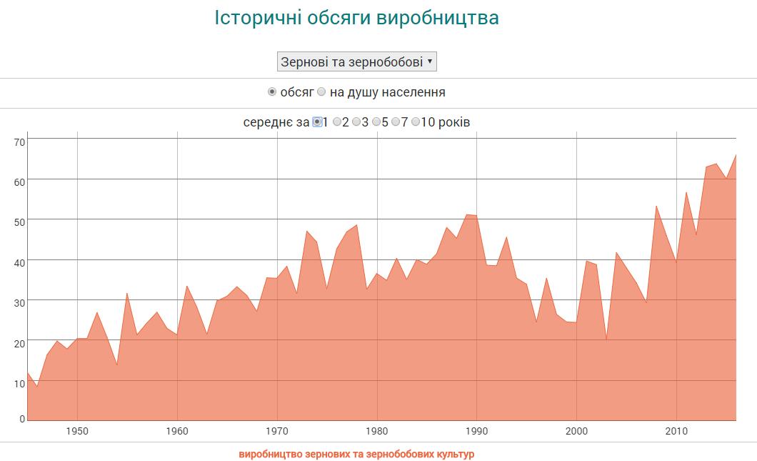 Россия готовится побить рекорд, который Украина побила давно