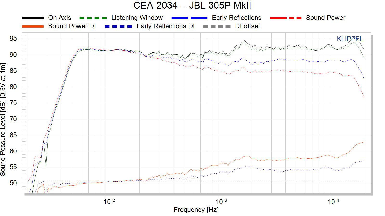 CEA-2034%20--%20JBL%20305P%20MkII.png