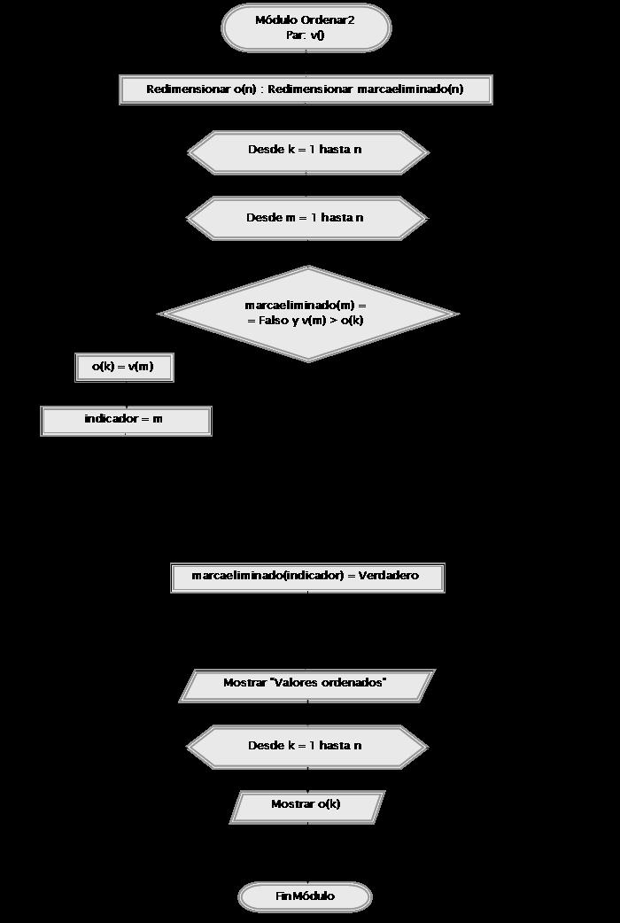 diagrama de flujo a partir de pseudocodigo