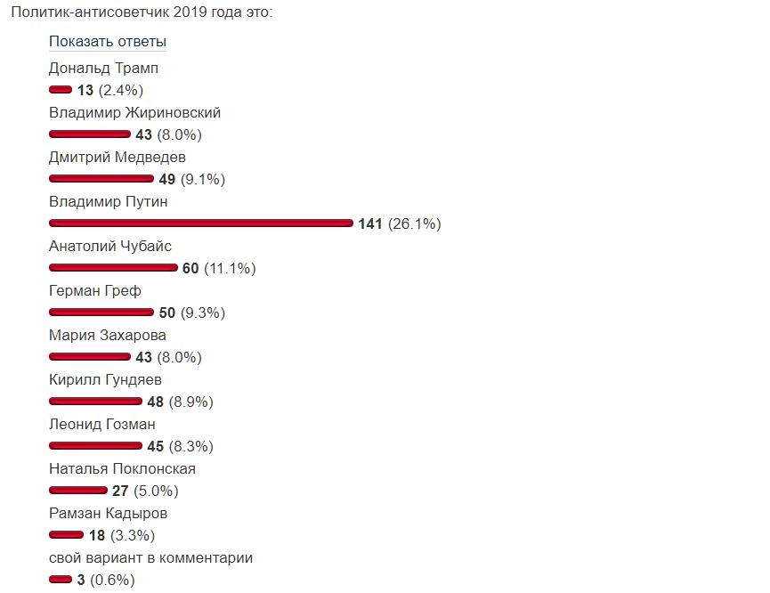 Главный антисоветчик года среди политиков РФ