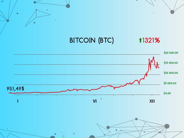 Bitcoin 2019 Article