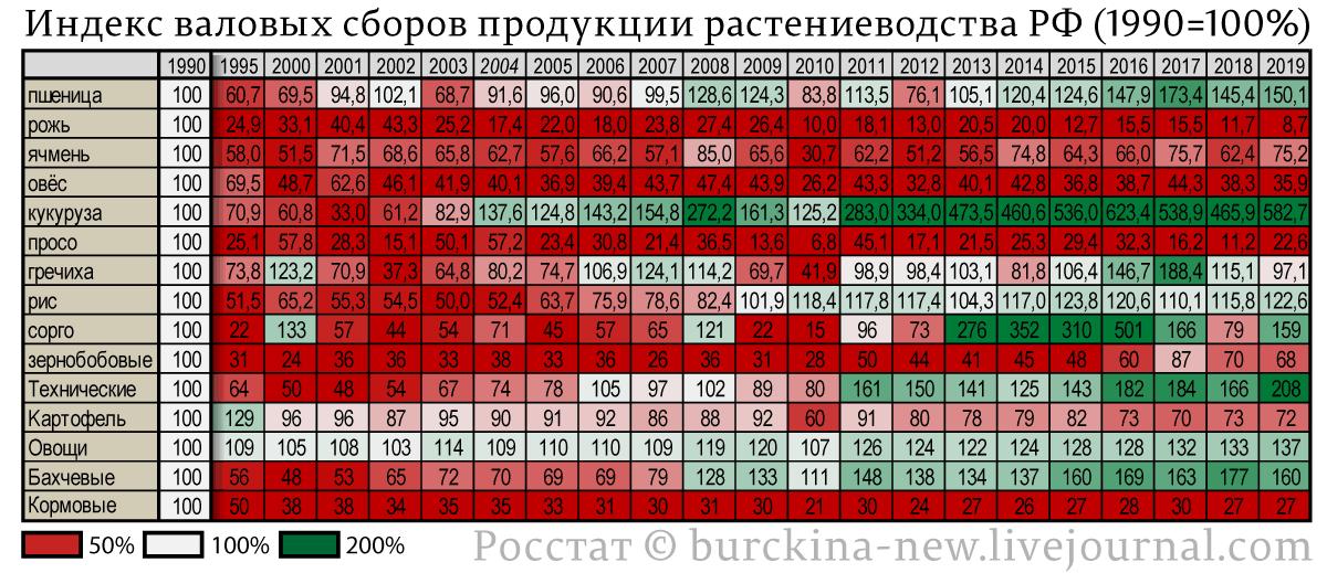 Объясняю, почему при заросших полях Россия лидер по экспорту зерновых
