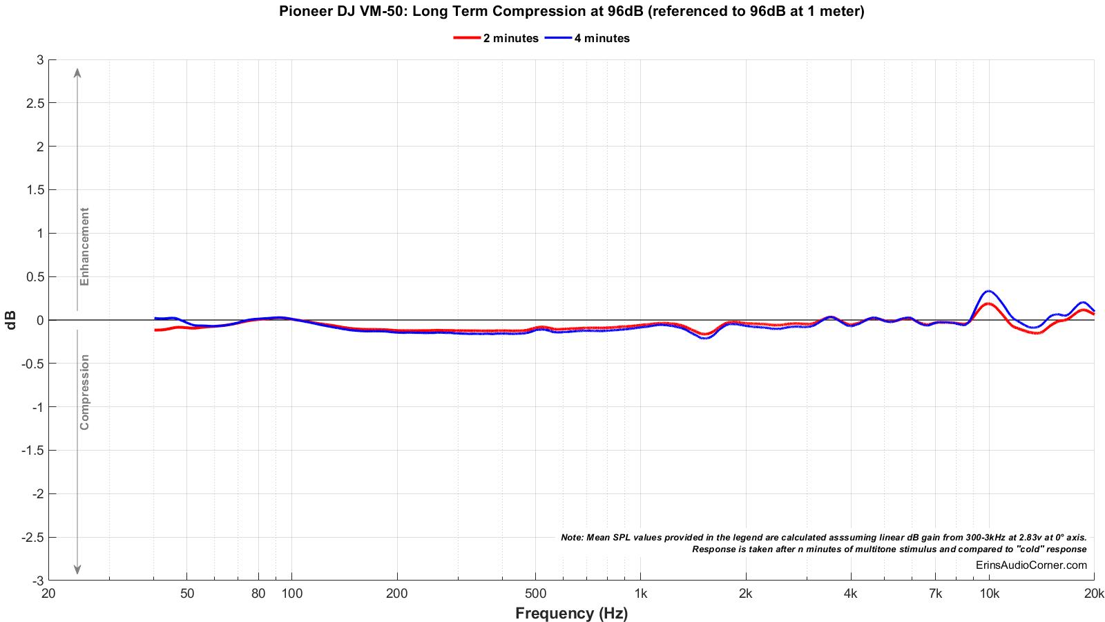 Pioneer%20DJ%20VM-50_Long_Term_96_Compression.png
