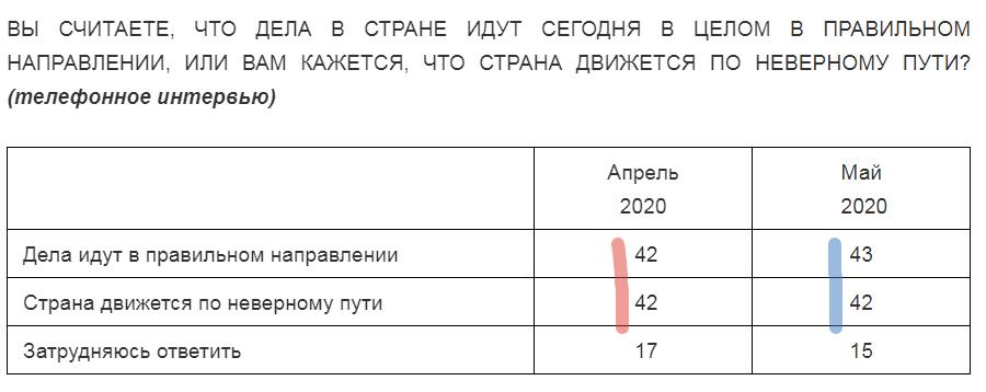 Левада показала 3 неприятных результата о рейтинге власти и Путина