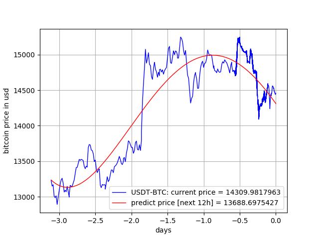 Ibm Stocks Price