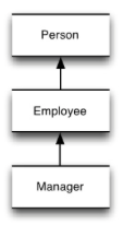 Three boxes stacked vertically. The bottom box contains the word 'Manager', the middle 'Employee' and the top box 'Person'. There are arrows pointing upwards between each box.