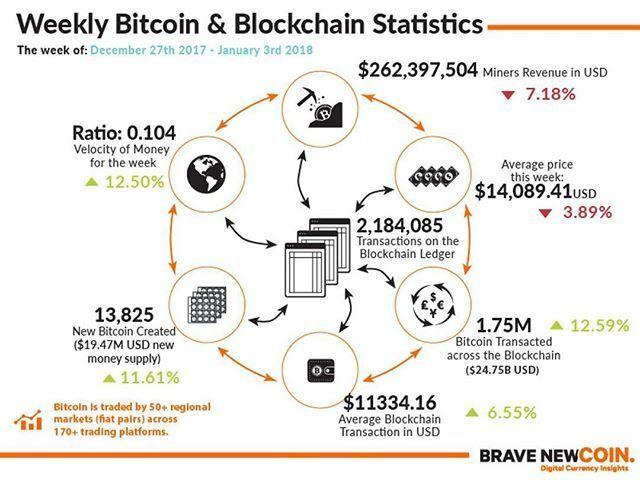 Bitcoin Revolution Noticias