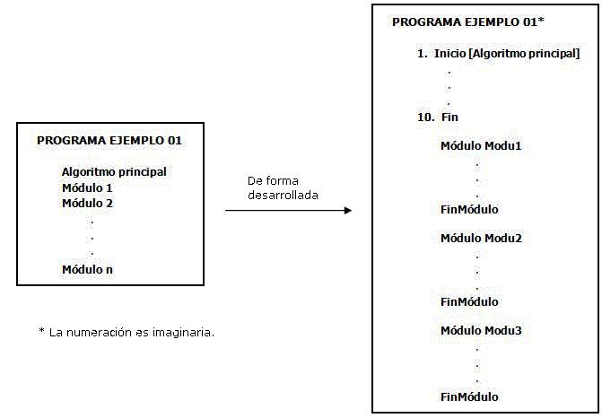 modulos programacion