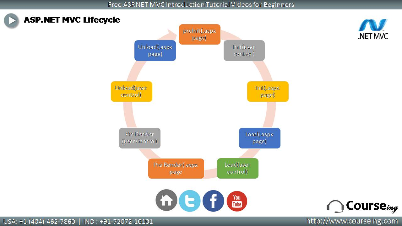 Free ASP DOT NET MVC Introduction Life Cycle