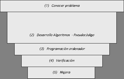 esquema programacion