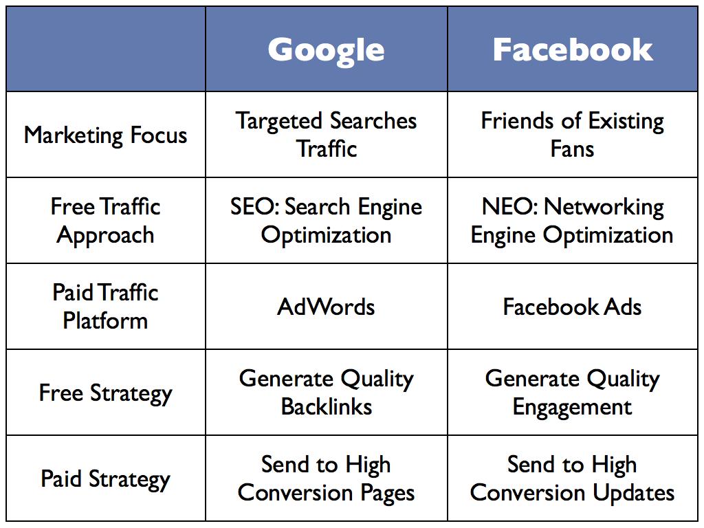 tabel perbedaan iklan google dan facebook
