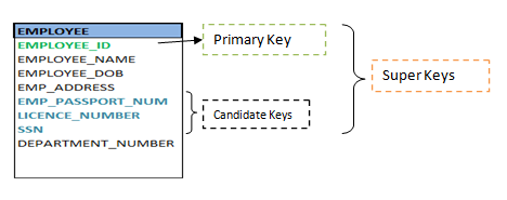 Primary Candidate Super key diagram