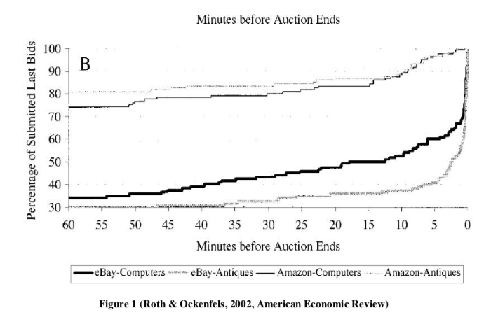 Example of bid patterns on eBay