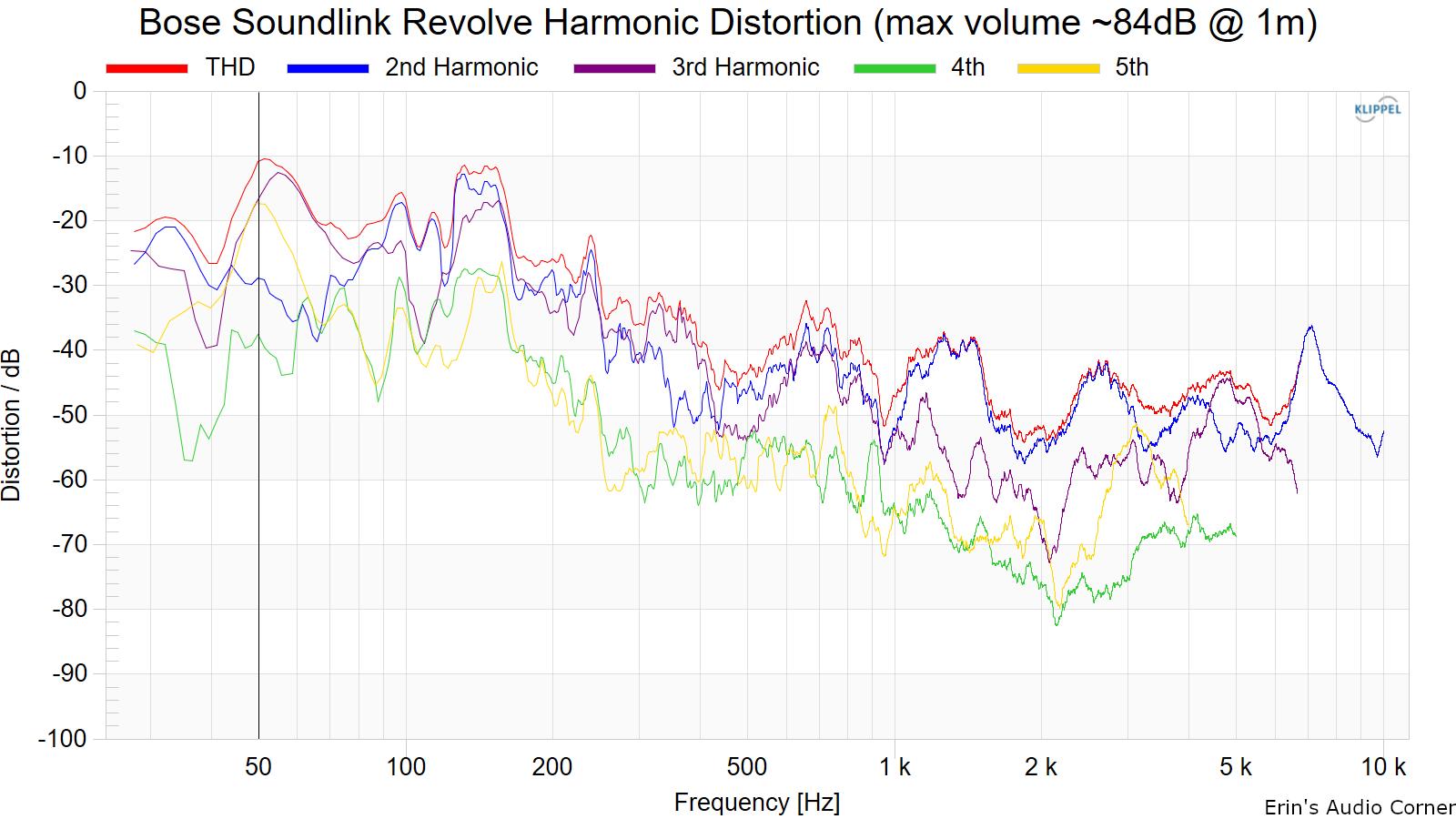 Bose%20SoundLink%20Revolve%20Harmonic%20Distortion%20%28max%20volume%20~84dB%20%40%201m%29.png