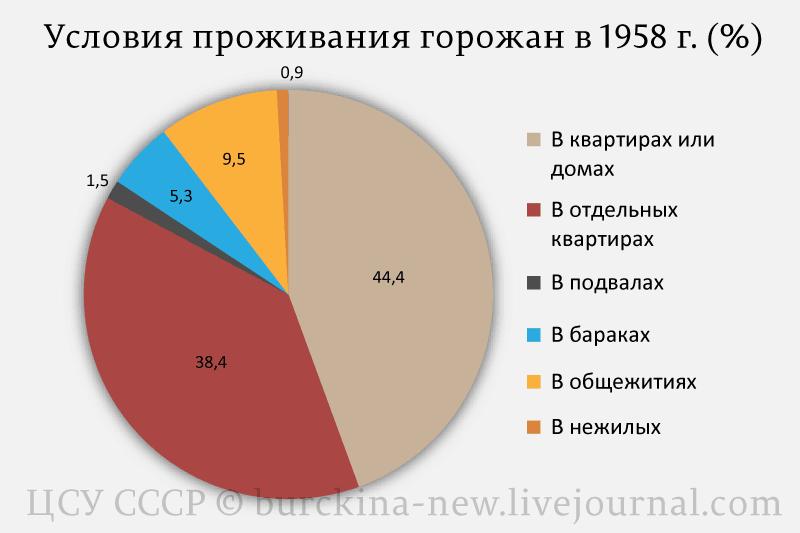 Сколько людей при Сталине жило в скотских условиях?