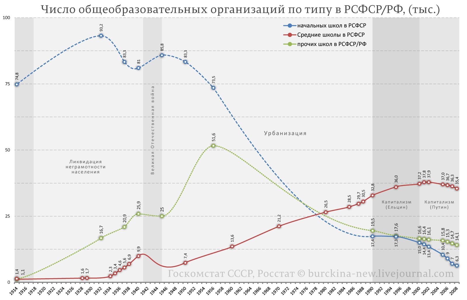 О причинах сокращения числа школ в 50-60-е годы и при Путине