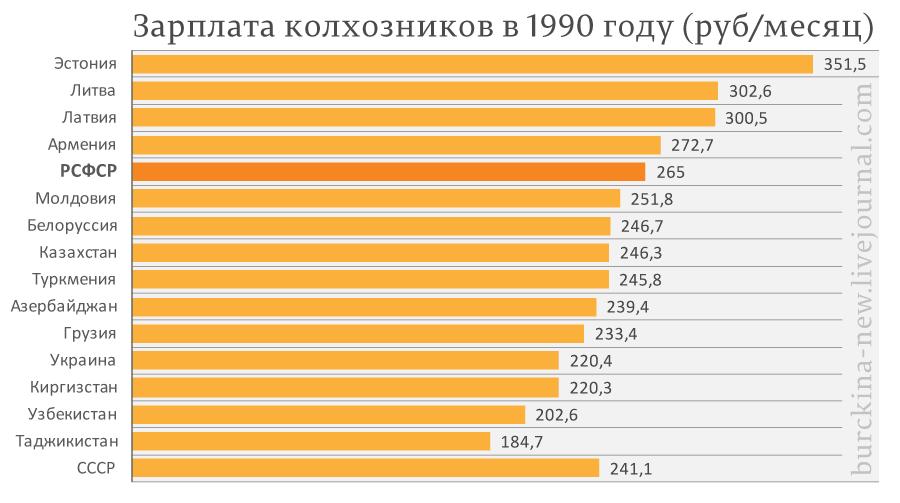 Разбор мифа, что Россия кормила прочие республики СССР
