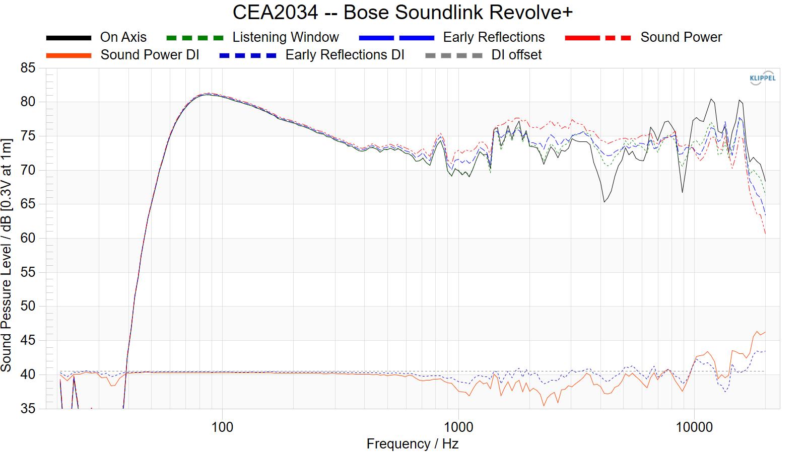 CEA2034%20--%20Bose%20SoundLink%20Revolve%2B.png