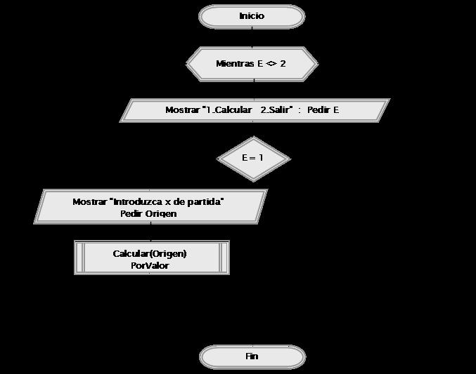 diagrama de flujo metodo de newton