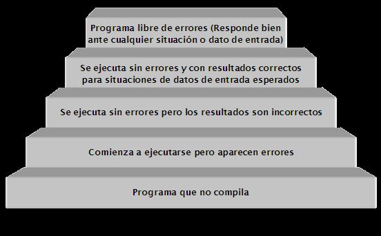 fases de desarrollo del software