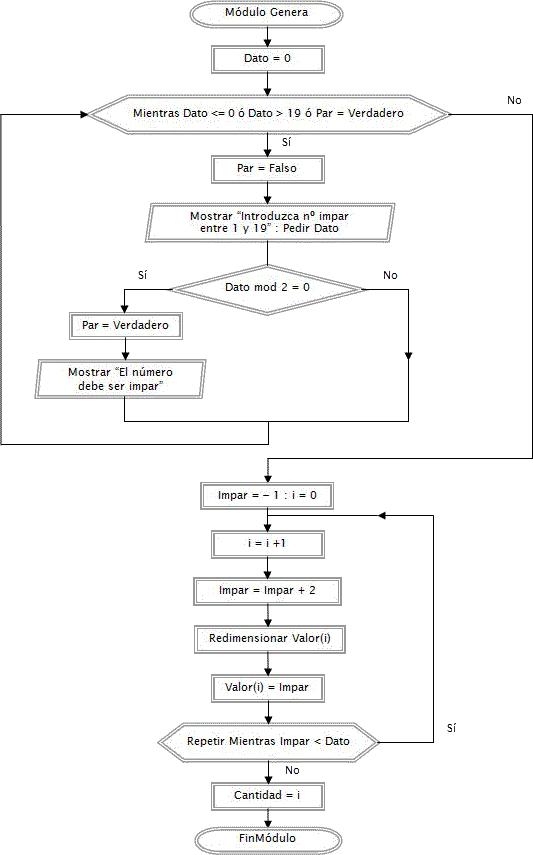 diagrama de flujo programa