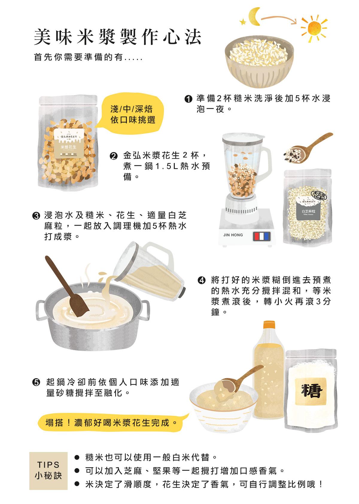 美味米漿製作心法:準備2杯糙米洗淨後加5杯水浸泡一夜。金弘米漿花生2杯, 煮一鍋1.5L熱水預備。浸泡水及糙米、花生、適量白芝麻粒,一起放入調理機加5杯熱水打成漿。將打好的米漿糊倒進去預煮的熱水充分攪拌混和,等米漿煮滾後,轉小火再滾3分鐘。起鍋冷卻前依個人口味添加適量砂糖攪拌至融化即完成。