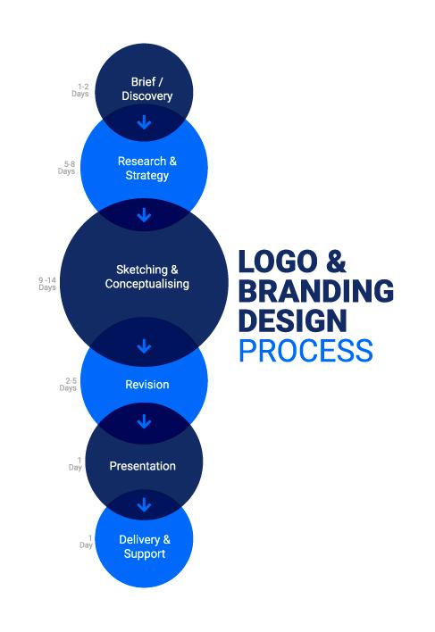 iopenways brand design process