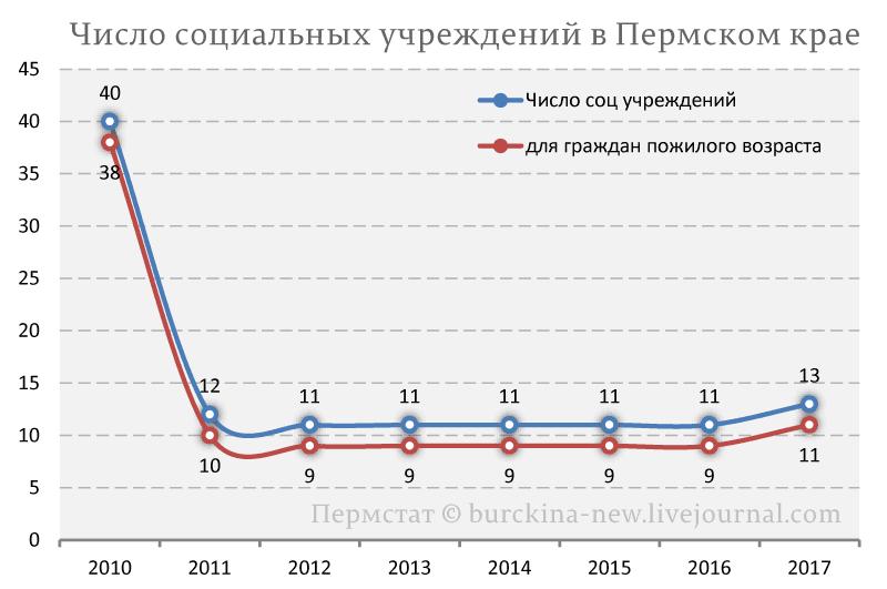 Чума Путина добралась до Пермского края