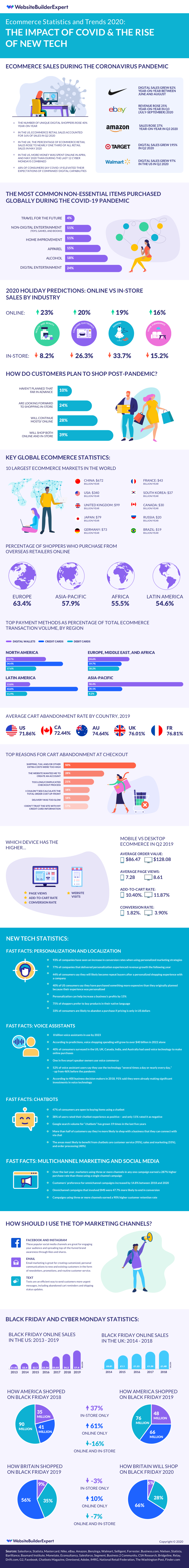 Ecommerce stats and trends 2020.